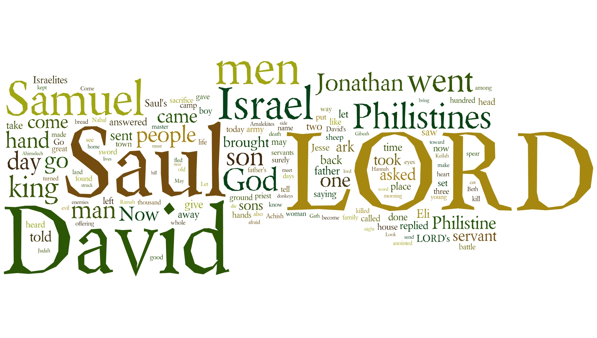 1 Samuel Word Cloud