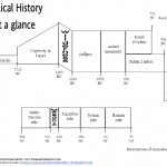 Biblical History at a Glance |WednesdayintheWord.com