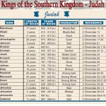Kings of Judah | WednesdayintheWord.com