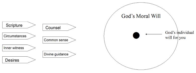 Understanding God's Will for You Roadsigns | WednesdayintheWord.com